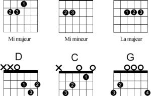 Cours de guitare: Comment lire une grille d'accord