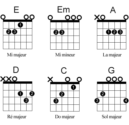 Favorit Cours de guitare: Comment lire une grille d'accords - Blog Carpe Dièse AM13