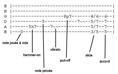 Piano tablature piano debutant : Cours de guitare: Comment lire une tablature - Blog Carpe Dièse